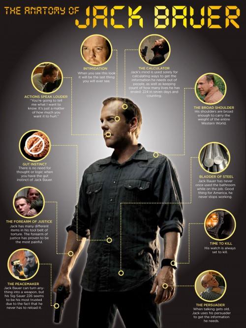 Anatomy of Jack Bauer